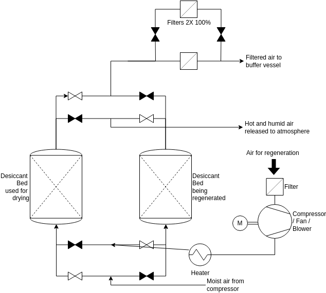 Process Flow Diagram template: Air Dryer and Filter System (Created by Diagrams's Process Flow Diagram maker)