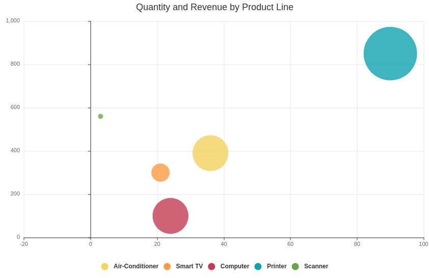 Quantity and Revenue by Product Line (Bubble Chart Example)