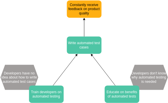 Prerequisite Tree template: Automated Testing (Created by Diagrams's Prerequisite Tree maker)