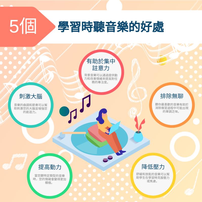 信息圖表 template: 學習時聽音樂的5個好處信息圖 (Created by InfoART's 信息圖表 maker)