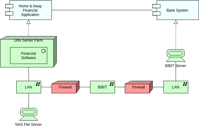 Implementation and Deployment (ArchiMate Diagram Example)