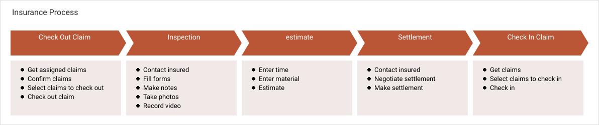 一般流程圖 template: Insurance Process (Created by Diagrams's 一般流程圖 maker)