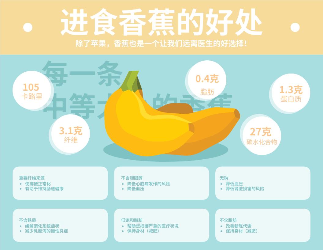 信息图表 template: 进食香蕉的好处信息图表 (Created by InfoART's 信息图表 maker)