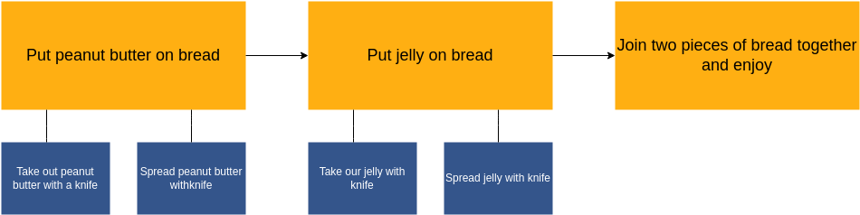 Flow Map template: Spread Peanut Butter on Bread Example (Created by Diagrams's Flow Map maker)