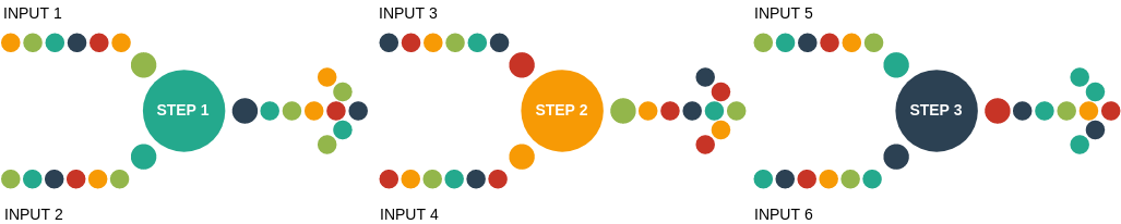 Process Block Diagram template: Converging Text (Created by Diagrams's Process Block Diagram maker)