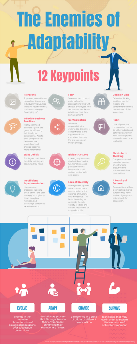 Infographic template: The Enemies of Adaptability (Created by InfoART's Infographic maker)