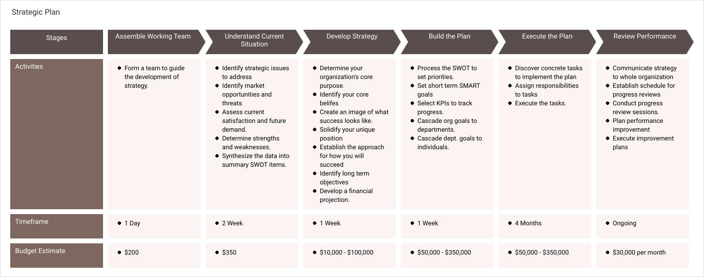 流程图 template: Strategic Plan (Created by Diagrams's 流程图 maker)