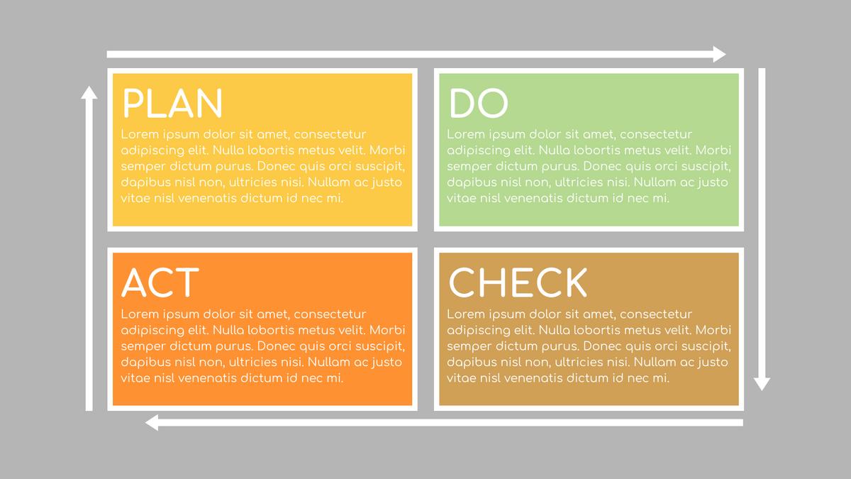 PDCA Model template: 4-Steps PDCA Framework (Created by InfoART's PDCA Model marker)