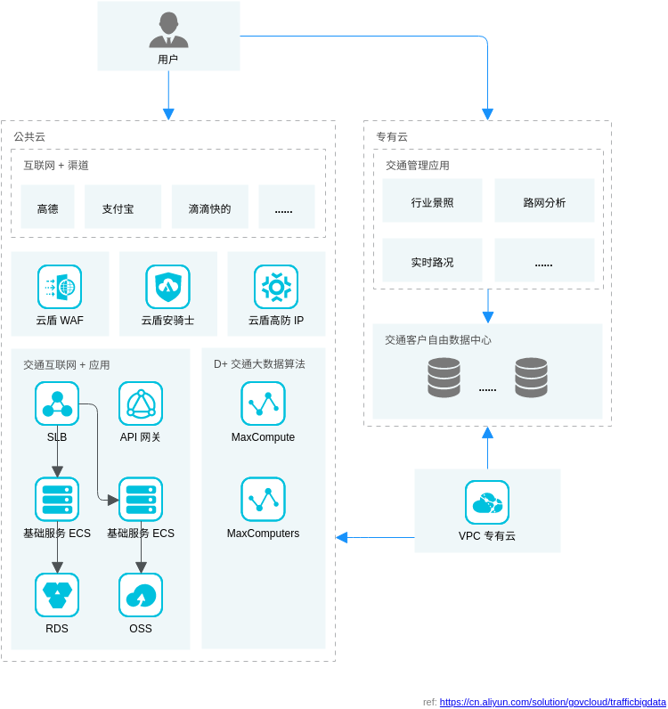 智慧交通大数据解决方案 (Alibaba Cloud Architecture Diagram Example)