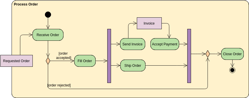 Order Processing (Activity Diagram Example)
