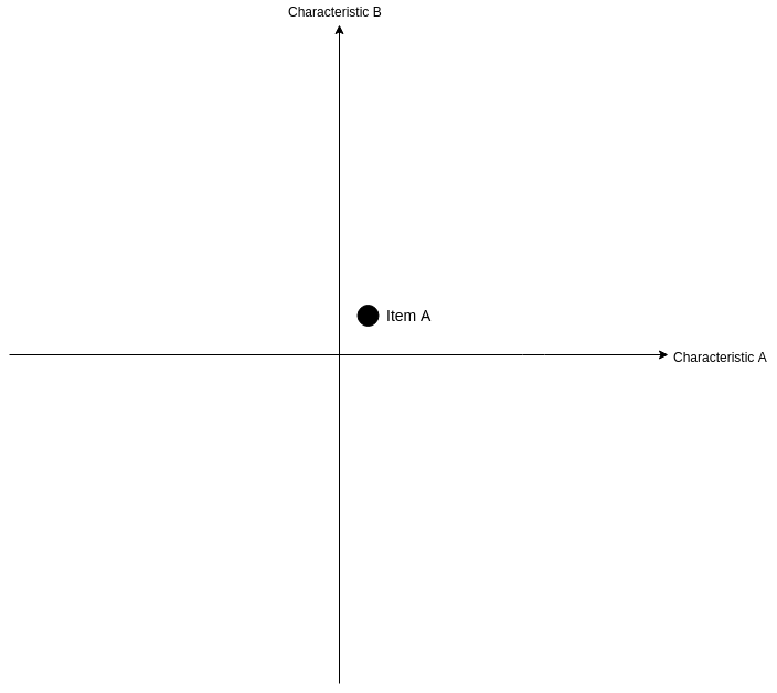 Miscellaneous template: Matrix Data Analysis Chart (Created by Diagrams's Miscellaneous maker)