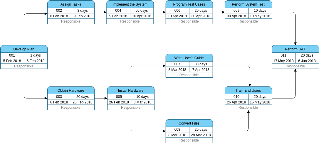 PERT Chart template: Project Management (Created by Diagrams's PERT Chart maker)