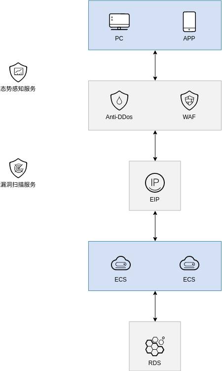 小型通用网站 (Huawei Cloud Architecture Diagram Example)
