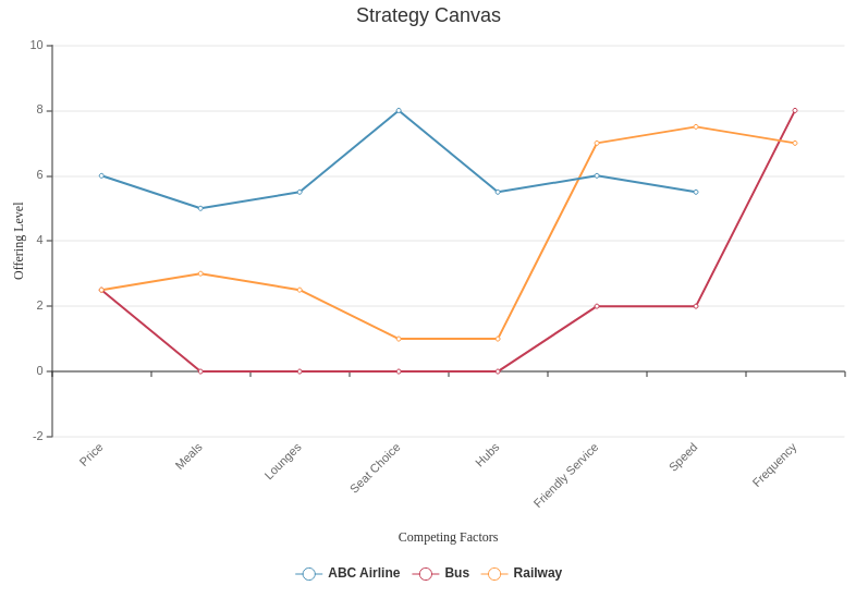 Strategy Canvas Airline Example (Strategy Canvas Example)