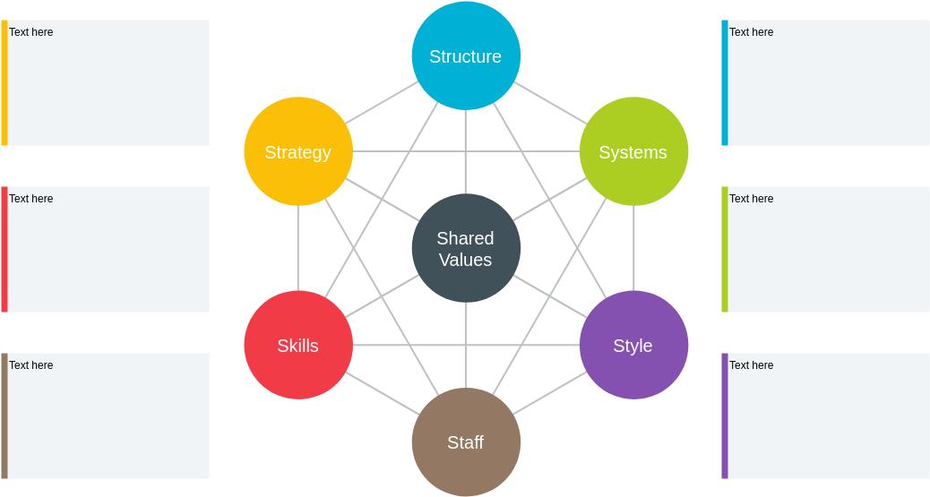 McKinsey 7S Framework template: McKinsey 7S Template (Created by Diagrams's McKinsey 7S Framework maker)
