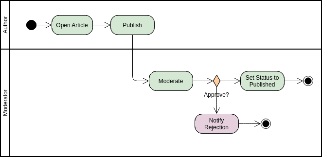 Activity Diagram template: Article Submission (Created by Diagrams's Activity Diagram maker)