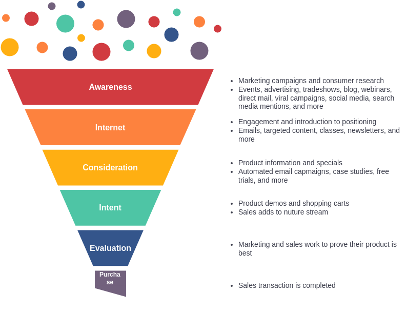 Marketing Funnel template: Marketing Funnel Example (Created by Diagrams's Marketing Funnel maker)