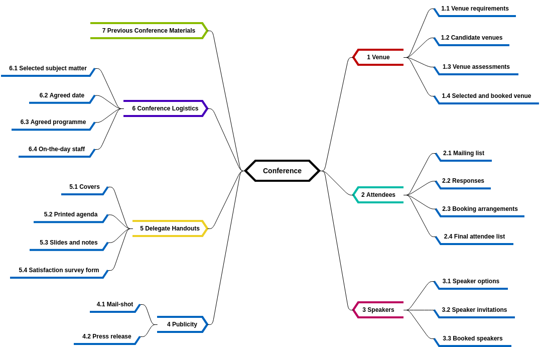 Mind Map Diagram template: Product Breakdown Structure (Created by Diagrams's Mind Map Diagram maker)