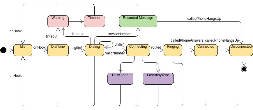 State Machine Diagram template: Phone (Created by Diagrams's State Machine Diagram maker)