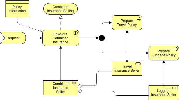 Archimate Diagram template: Business Interaction (Created by Diagrams's Archimate Diagram maker)