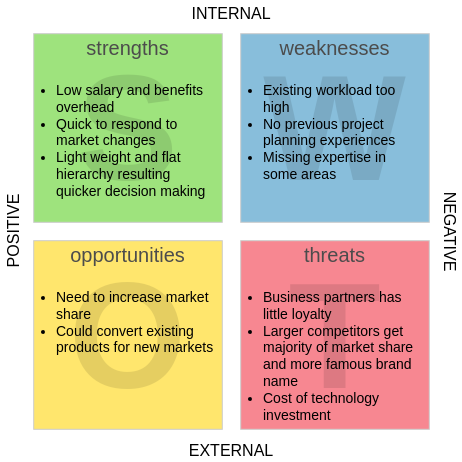 SWOT Analysis template: Internet Small Business Startup (Created by Diagrams's SWOT Analysis maker)