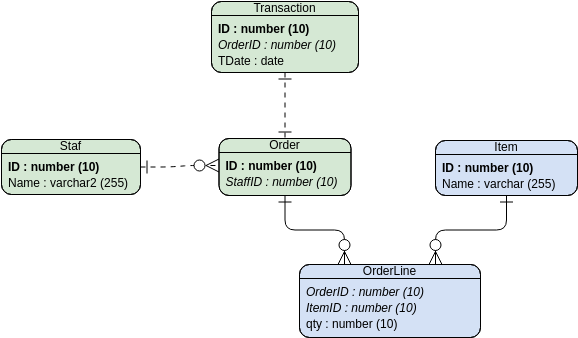 Entity Relationship Diagram template: Notations for Traditional ERD (Created by Diagrams's Entity Relationship Diagram maker)