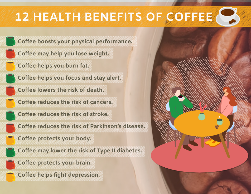 Infographic template: Benefits Of Coffee Infographic (Created by InfoART's Infographic maker)