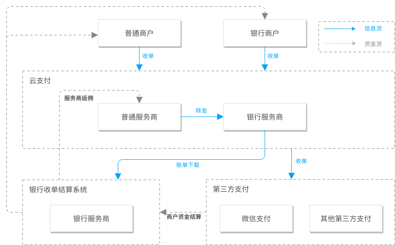 微信云支付解决方案 (Tencent Cloud Architecture Diagram Example)