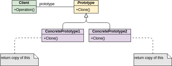 Class Diagram template: GoF Design Patterns - Prototype (Created by Diagrams's Class Diagram maker)