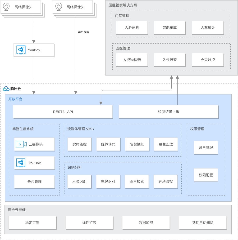 消费物联解决方案 (AI视觉) (Tencent Cloud Architecture Diagram Example)