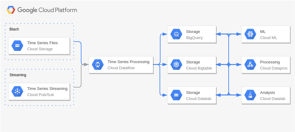 Time Series Analysis (Google Cloud Platform Diagram Example)