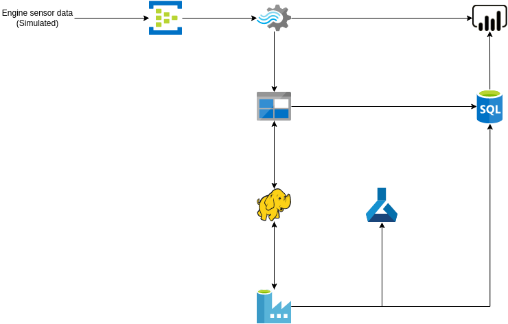 Azure Architecture Diagram template: Predictive Maintenance (Created by Diagrams's Azure Architecture Diagram maker)