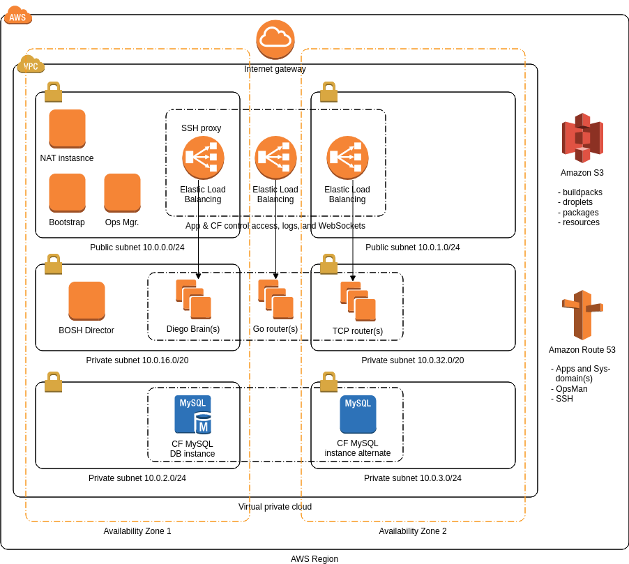AWS Architecture Diagram template: Pivotal Cloud Foundry (Created by Diagrams's AWS Architecture Diagram maker)