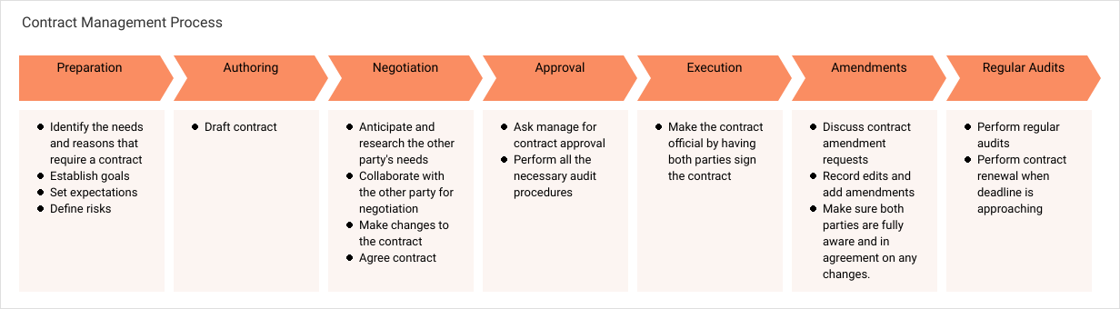 Project Process Map template: Contract Management Process (Created by Diagrams's Project Process Map maker)