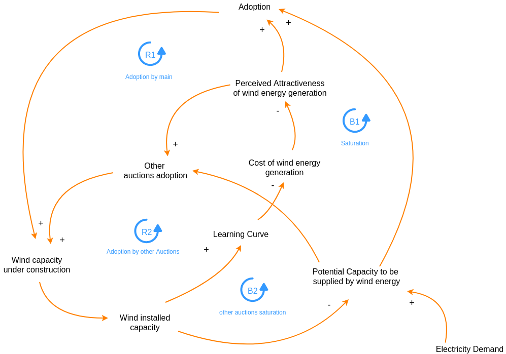 Causal Loop Diagram template: Energy Causal Loop Diagram (Created by Diagrams's Causal Loop Diagram maker)