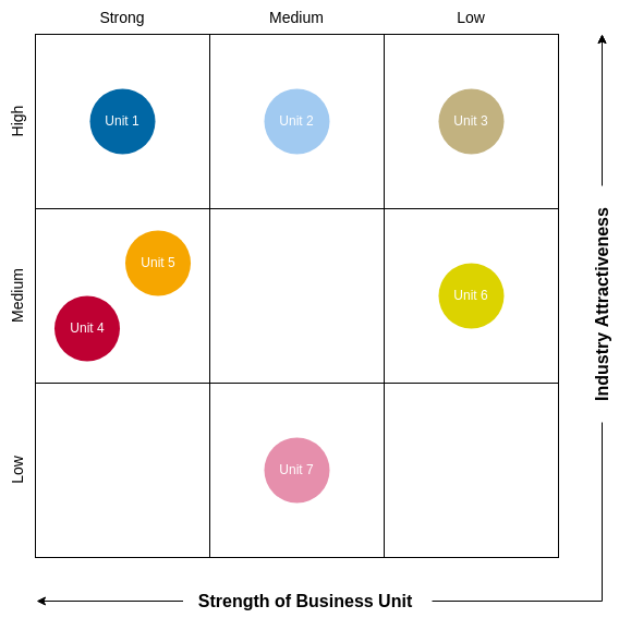 9-Box GE McKinsey Grid (GE McKinsey Matrix Example)