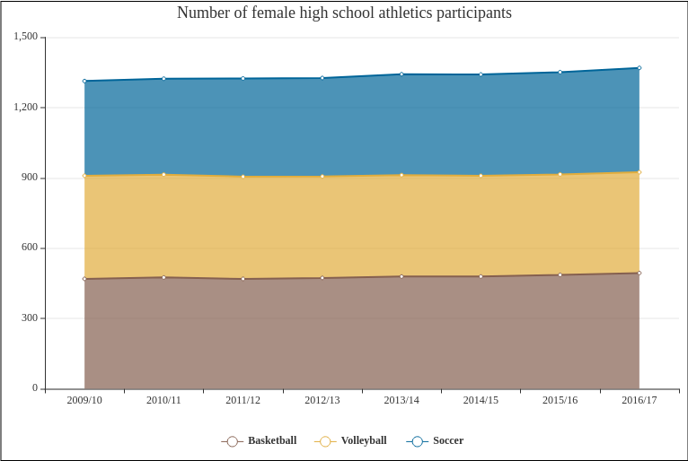 Number of female high school athletics participants (Area Chart Example)