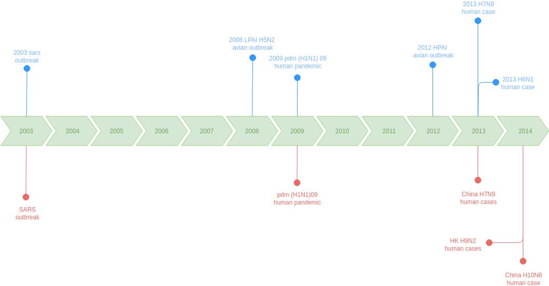 SARS Timeline (Timeline Diagram Example)