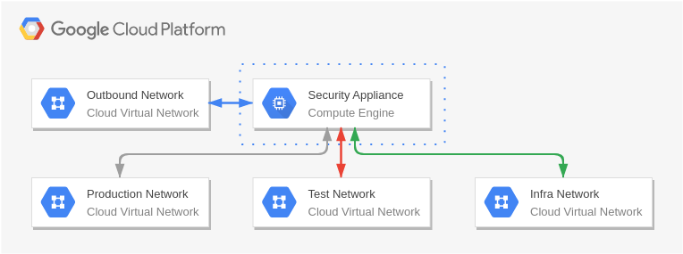 Google Cloud Platform Diagram template: Multiple Network Interfaces (Created by Diagrams's Google Cloud Platform Diagram maker)