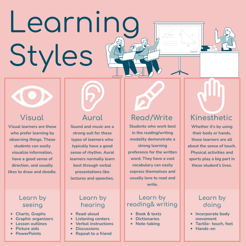 Infographic template: Learning Styles Infographic (Created by InfoART's Infographic maker)