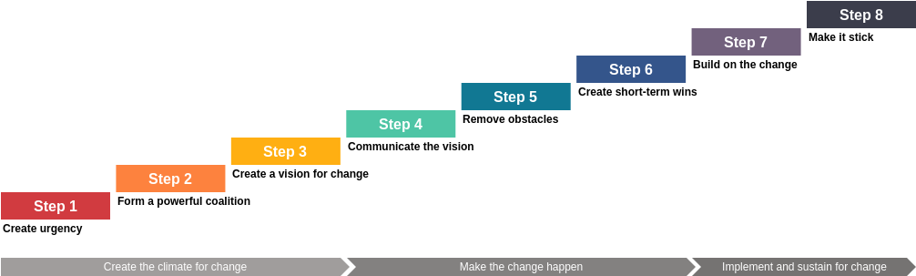 Kotter's 8-Step Change Model Template (Kotter's 8-Step Change Model Example)