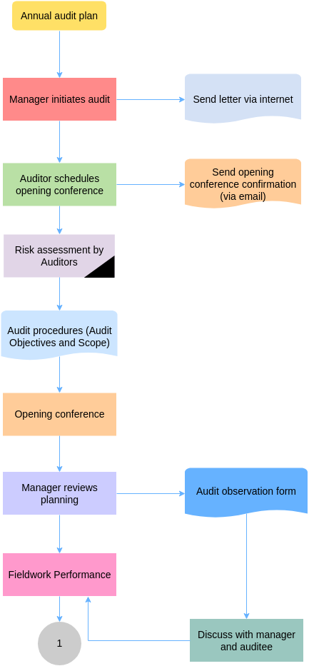 Audit Flowchart template: Audit Flowchart Template (Created by Diagrams's Audit Flowchart maker)
