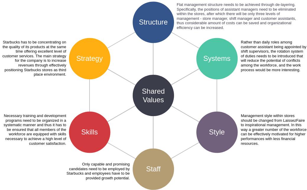 McKinsey 7S Framework Starbucks Example (McKinsey 7S Framework Example)