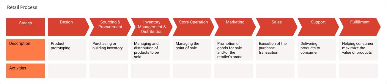 Marketing Process Map template: Retail Process (Created by Diagrams's Marketing Process Map maker)