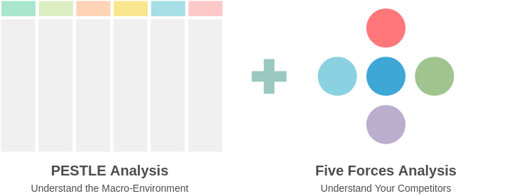 Block Diagram template: PESTLE and Five Forces Analysis (Created by Diagrams's Block Diagram maker)