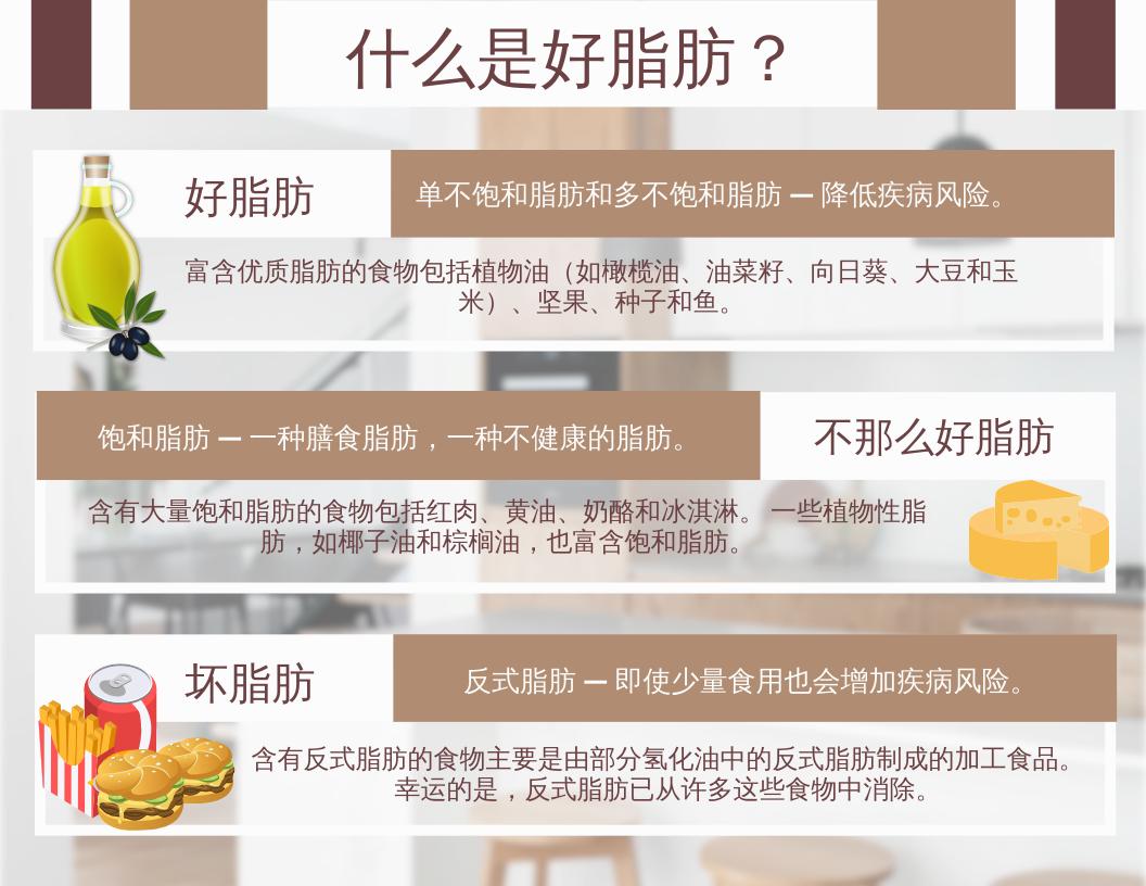 信息图表 template: 什么是好脂肪信息图 (Created by InfoART's 信息图表 maker)