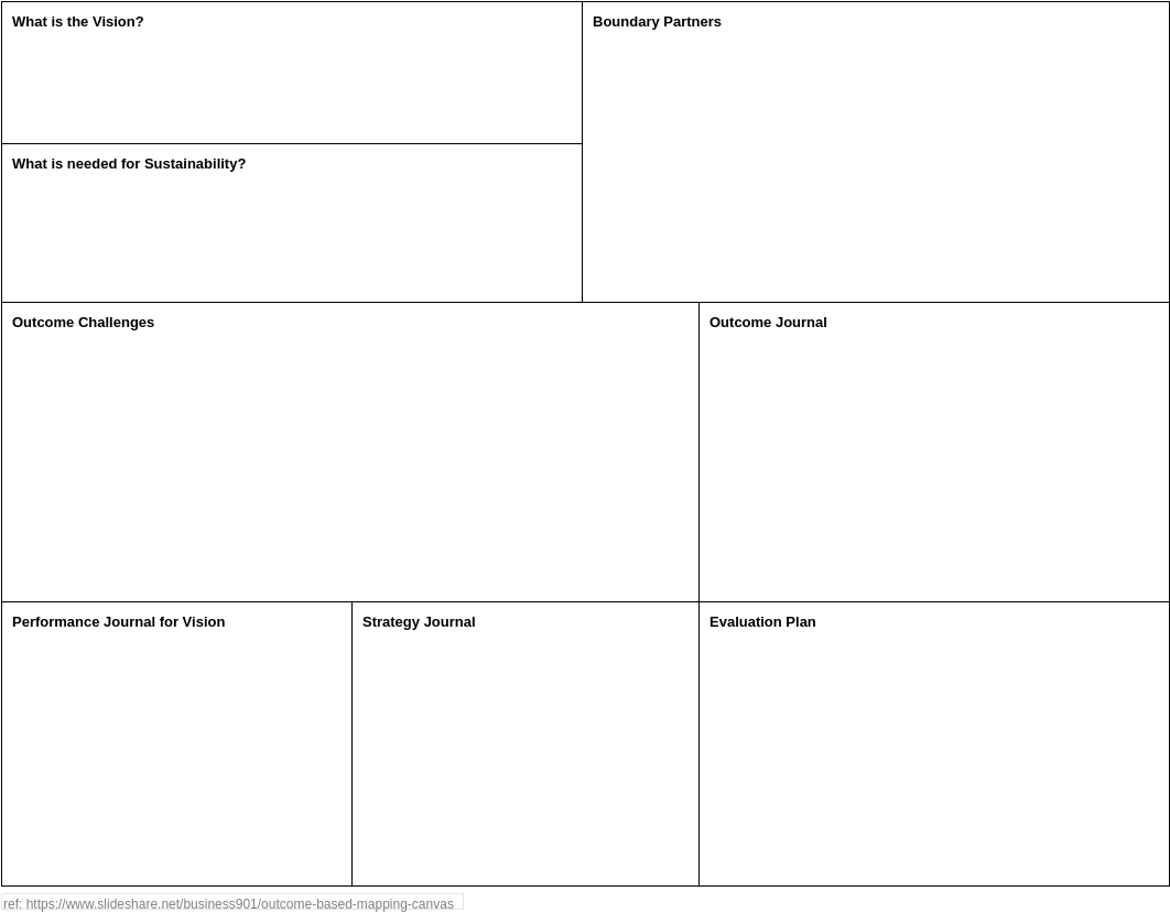 Outcome based mapping Canvas (Business Model Example)