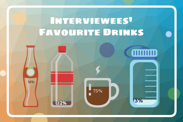 Container template: Interviewees' Favourite Drinks (Created by InfoChart's Container maker)