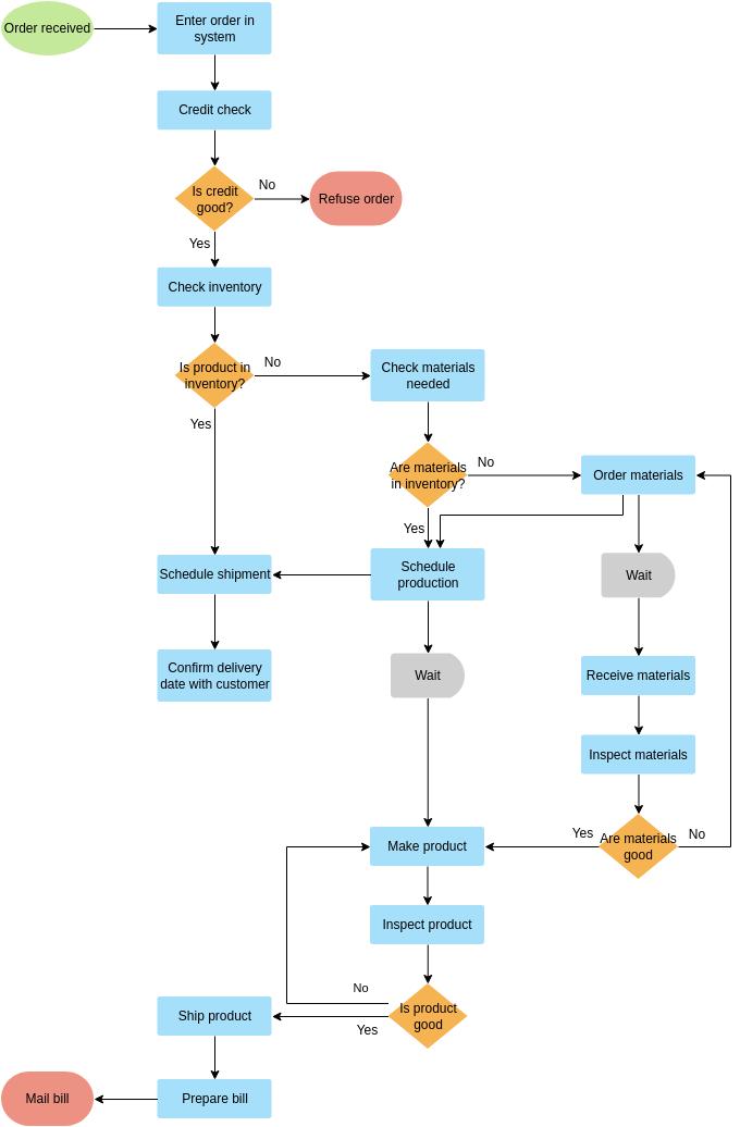 流程图 template: Filling Order Flowchart Example (Created by Diagrams's 流程图 maker)