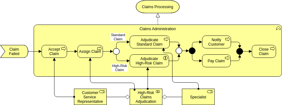 Archimate Diagram template: Business Service (Created by Diagrams's Archimate Diagram maker)